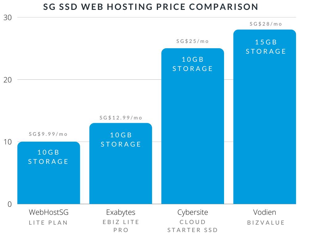 Singapore Web Hosting Price Comparison